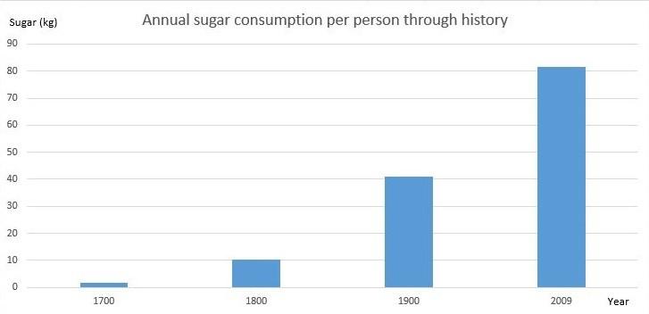 Почему сахар вреден?