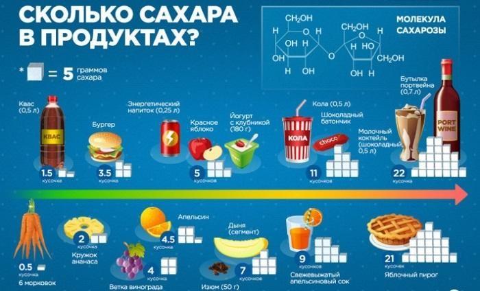 Сколько сахара в продуктах?