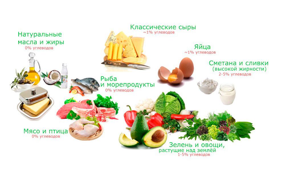 Рекомендуемый перечень продуктов при кето диете