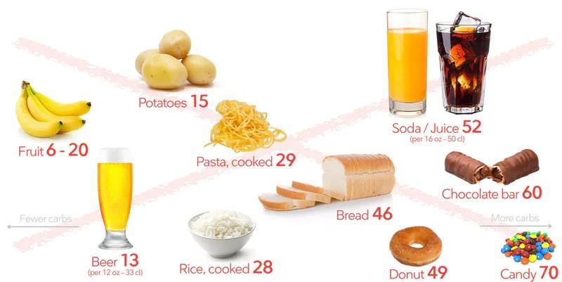 Продукты, которых следует избегать на кето-диете
