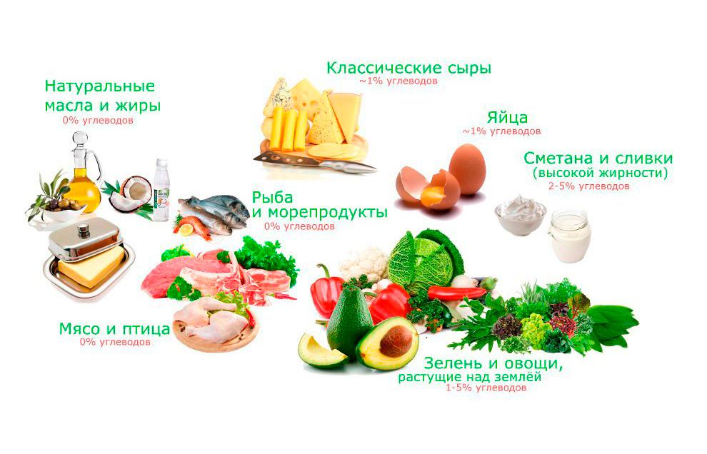 Продукты, рекомендуемые при безуглеводной диете