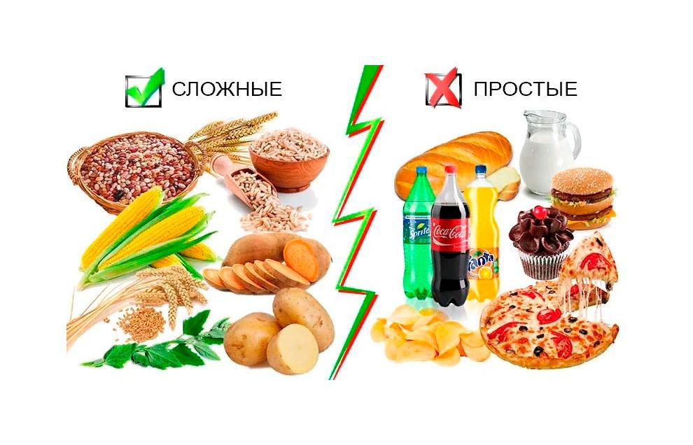 Продукты, содержащие простые и сложные углеводы