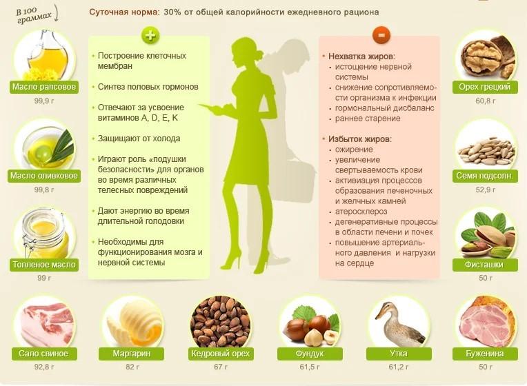 Положительные и отрицательные свойства пищевых жиров