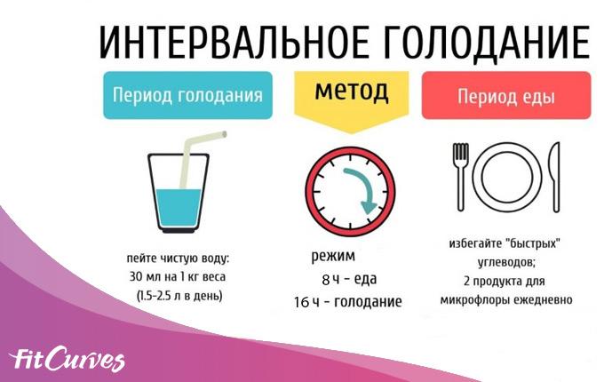 как правильно придерживаться графика интервального голодания